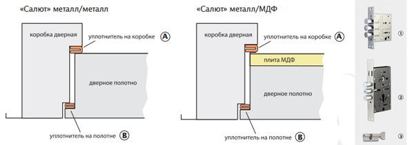 Схема установки уплотнителей и замков