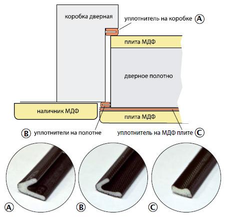 Схема установки ущільнювачів дверей Сіті