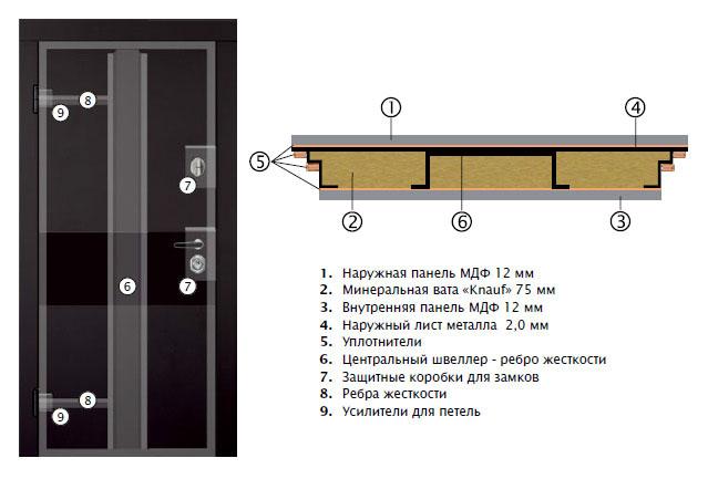 Конструкция серии Интер Двери Украины