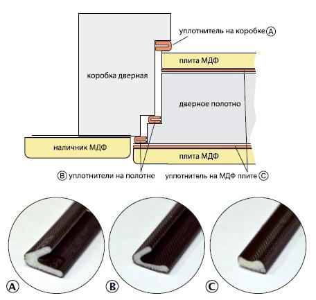 Схема установки уплотнителей серии Интер