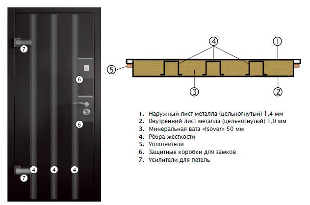 Устройство серии Салют металл Двери Украины