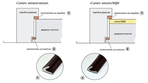 Схема установки уплотнителей дверей Салют