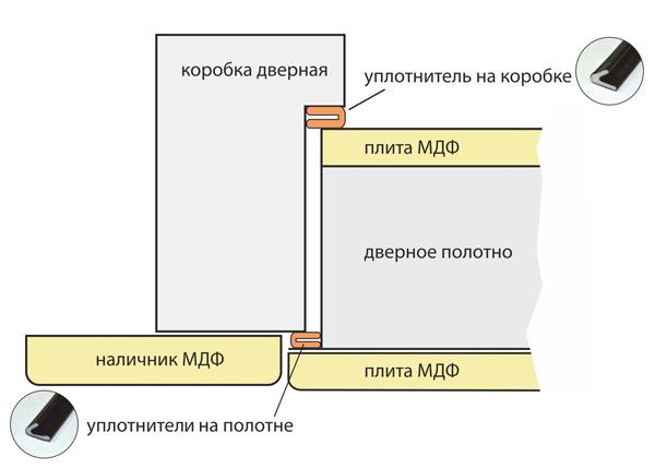 Схема установки уплотнителей серии Щит Двери Украины
