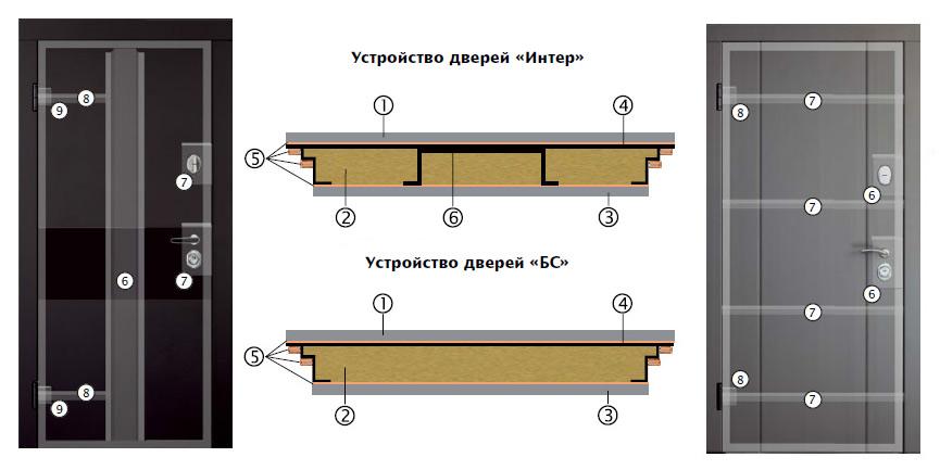 Устройство дверей Элис в серии Интер и Белорусский стандарт